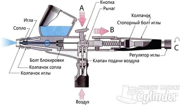 Как устроен аэрограф схема